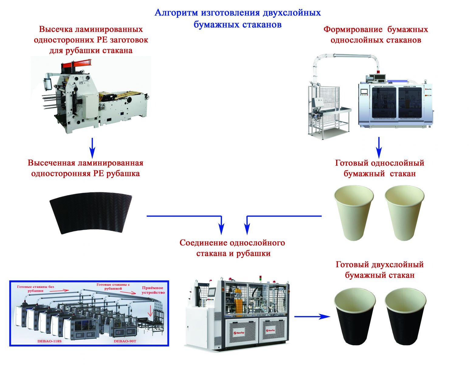 Оборудование для розлива и укупорки в Турции
